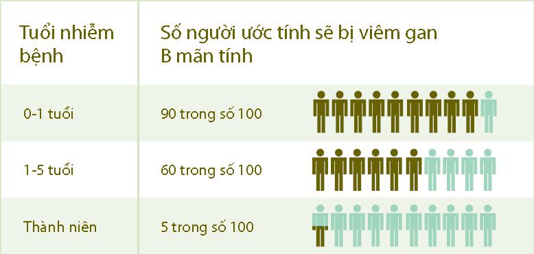 Số người ước tính sẽ bị viêm gan B mãn tính